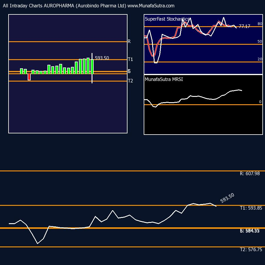 MRSI chart for intraday