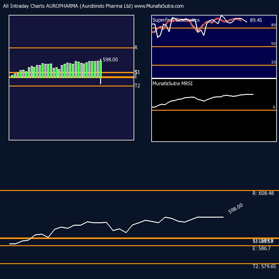 Second MRSI chart for intraday