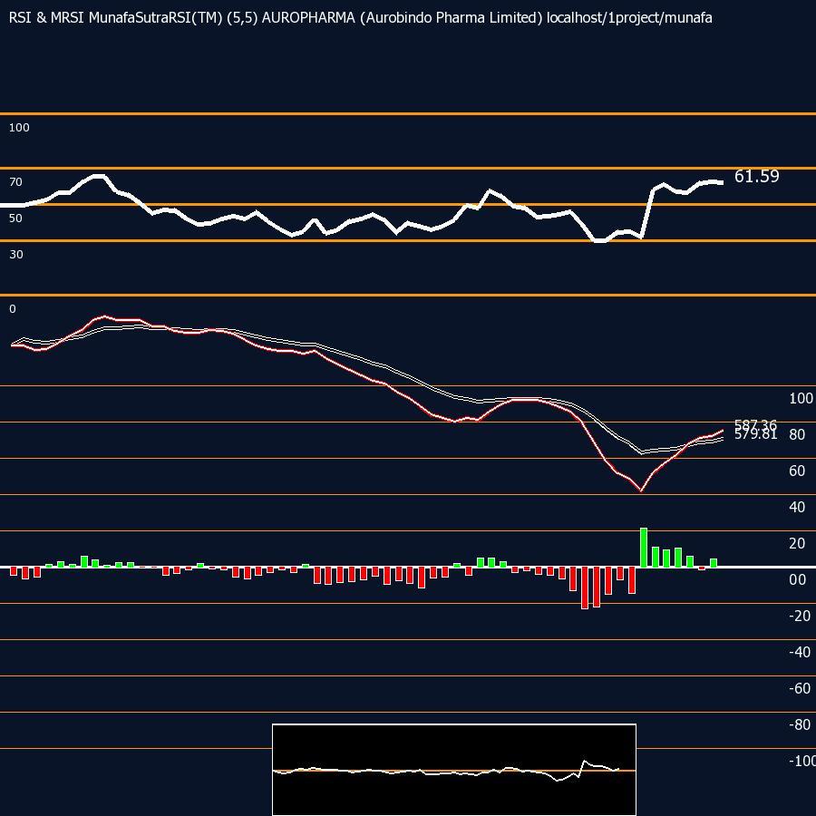RSI charts