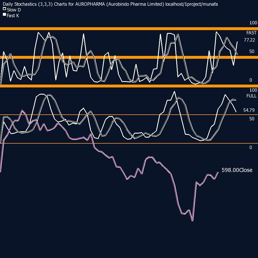 stochastics chart